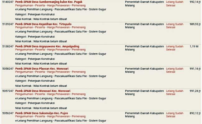 SPAM Rp 13 Milyar DPKPCK Kabupaten Malang Diselidiki